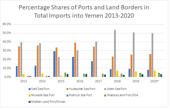 *Source:  Customs data 2013-2017, Port and Shipping Agent figures 2018-2020.